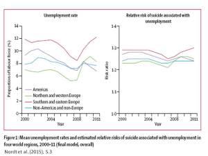 suizidale arbeitslosigkeit